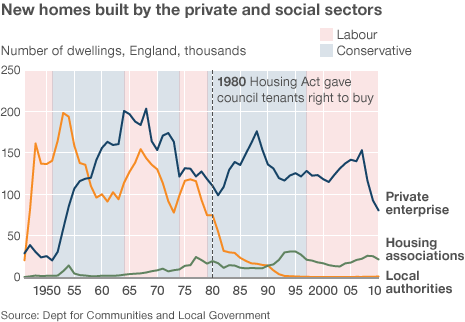 Graph showing new homes built by private and social sectors in the UK 1950 to 2010