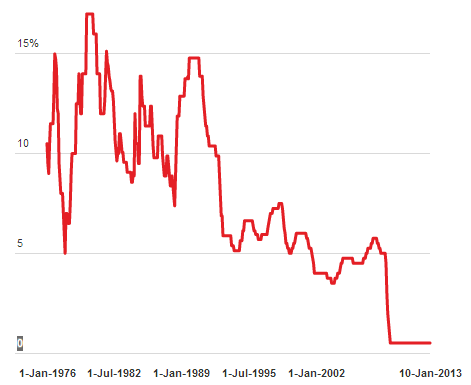 Interest rates in the UK under Margaret Thatcher - 1976 to 2013