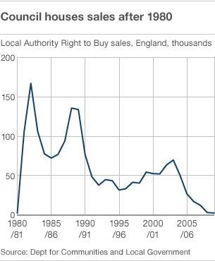 right to buy margaret thatcher